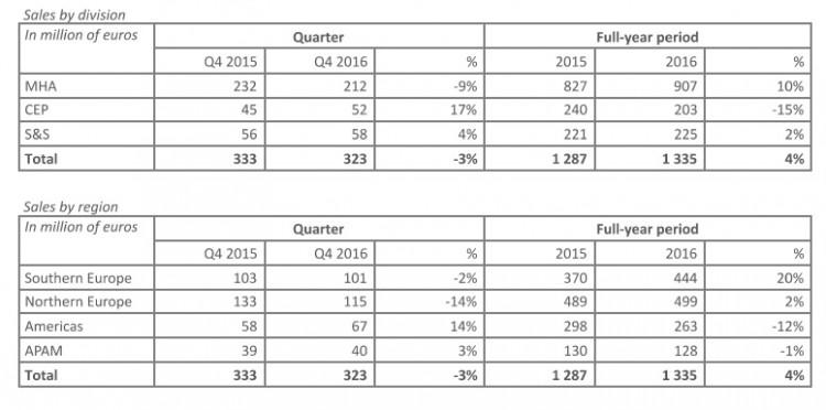 Manitou: Q4 2016 Sales Revenues